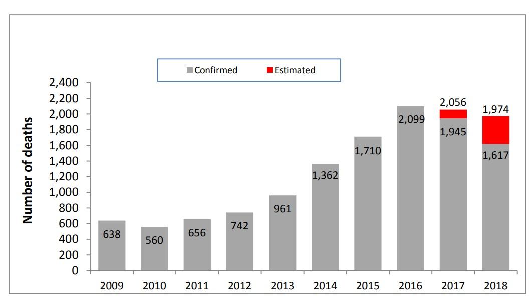 Opioid-related overdose deaths in Massachusetts, 2