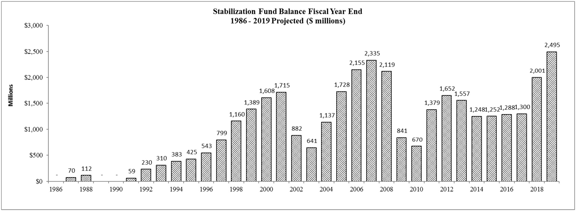 """End-of-fiscal-year balances of the state's """"rainy"""