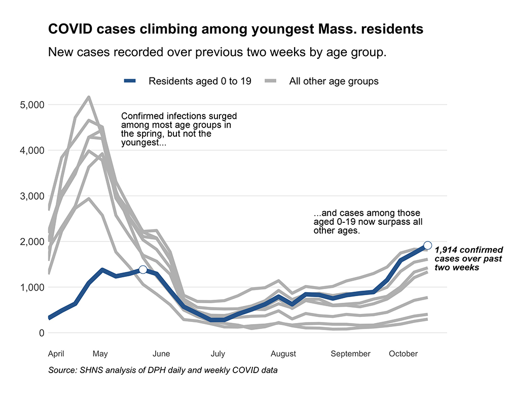 The Department of Public Health reported more new COVID-19 cases Thursday among those aged 0 to 19 than any other age group, the first time during the outbreak that the youngest group has represented the largest jump in infections. [Graphic: Chris Lisinski/SHNS]