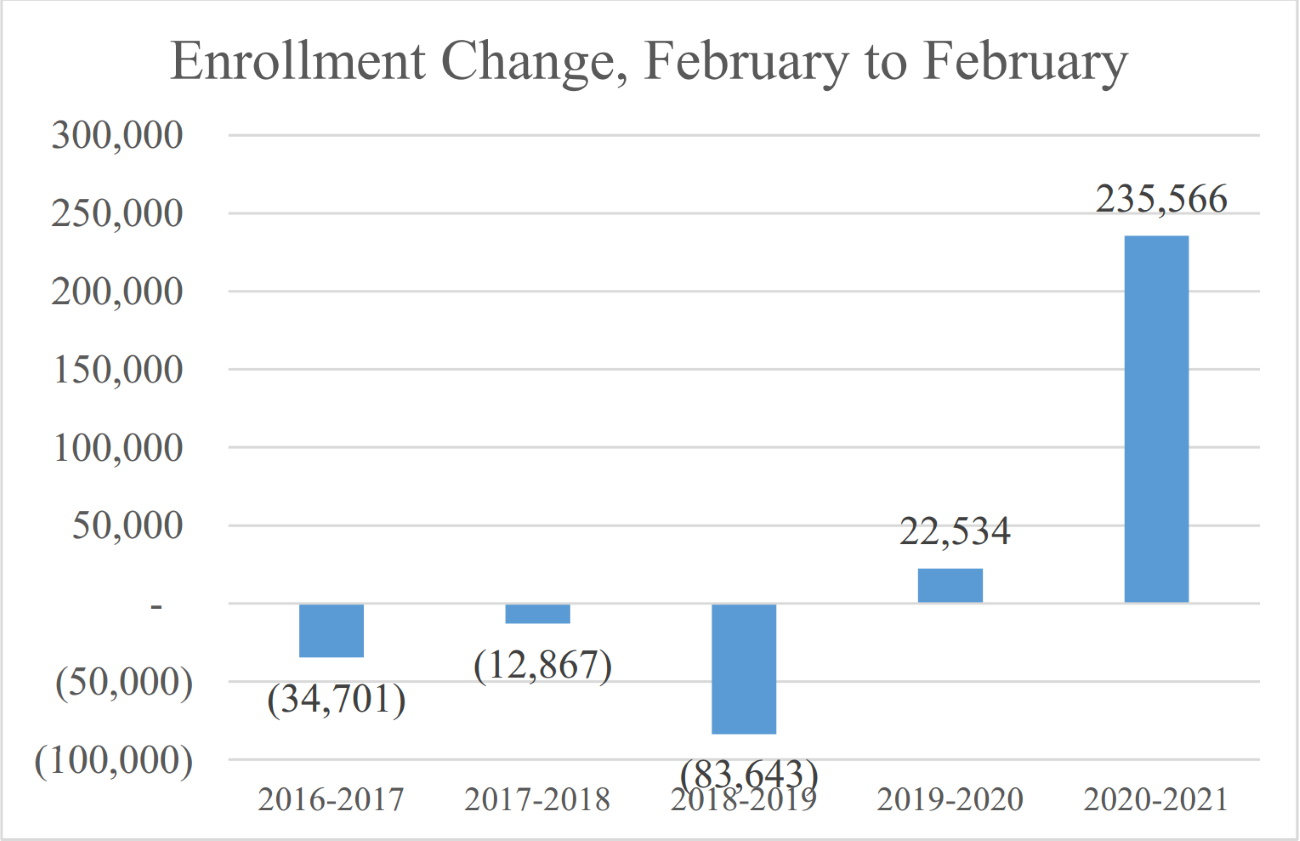 MassHealth Enrollment Change by Year [Mass. Taxpayers Foundation]