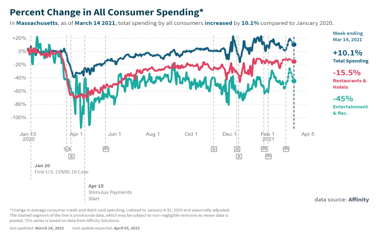 Total consumer spending in Massachusetts in March was about 10 percent higher than in January 2020, but it remained 15 percent below that level for restaurants and hotels and 45 percent down for entertainment and recreation, according to data that Undersecretary of Business Growth Mark Fuller presented at a Friday committee hearing.