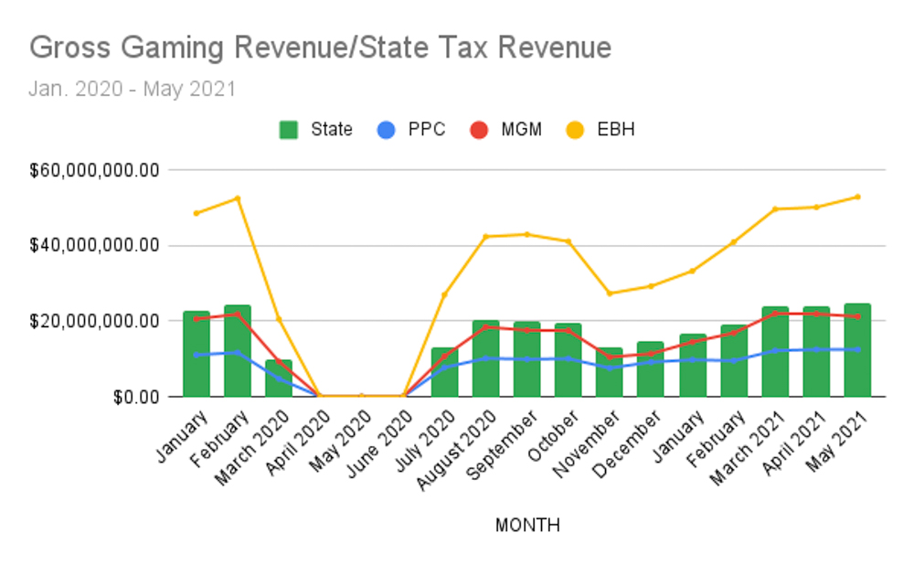 Uncaptioned image for story:Gaming Revenues Showing Signs of Major Bounceback