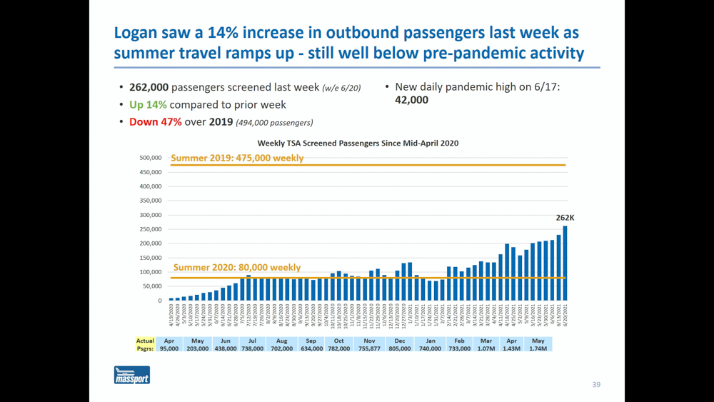 "Massport Aviation Director Ed Freni said passenger numbers ""are trending in the right direction."" [Massport]"